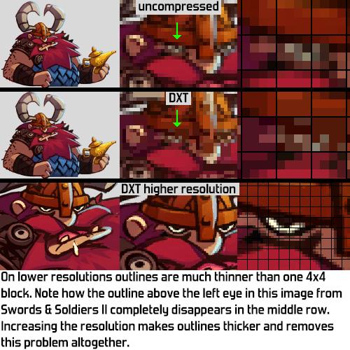 Joost's Dev Blog: Texture formats for 2D games, part 3: DXT